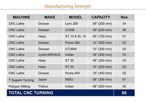 manufacturing strengths